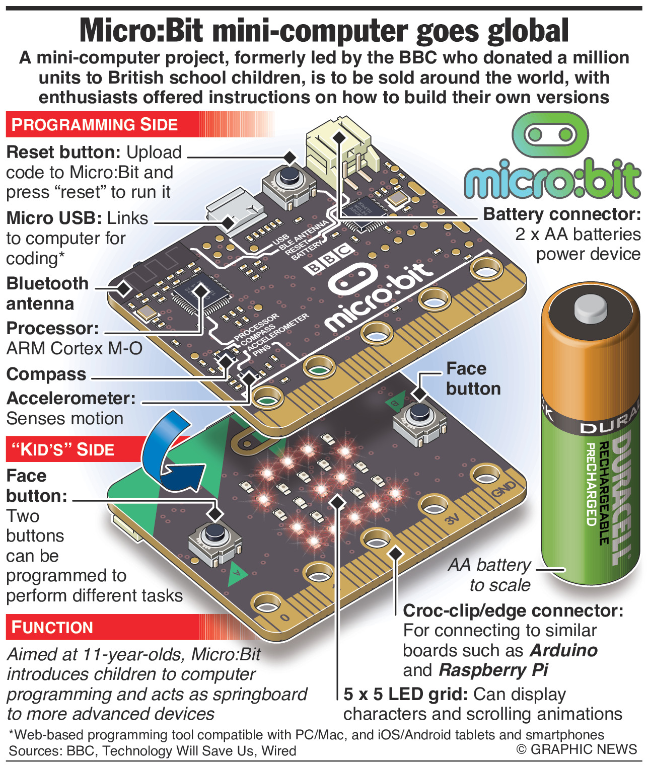 Bbc microbit projects to do at home.